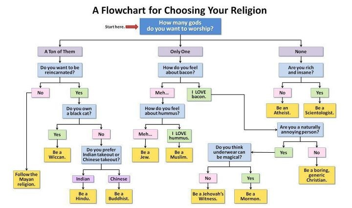 Flowchart For Religion Funny Meme